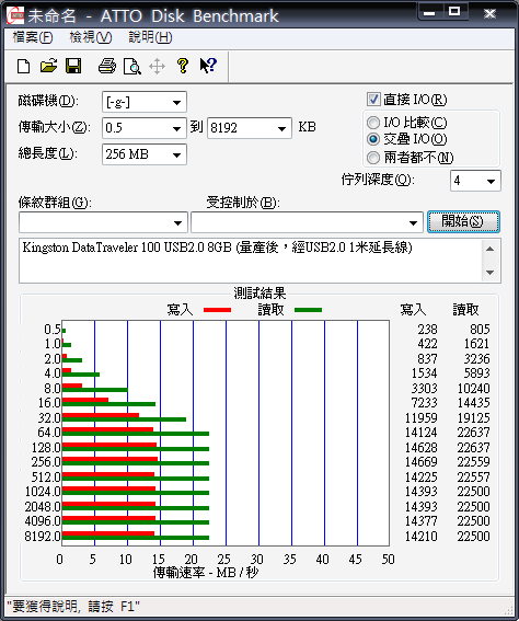KingstonDataTraveler 100(量產後,256MB,延長線).png