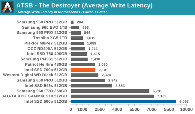 destroyer-write-latency (1).png