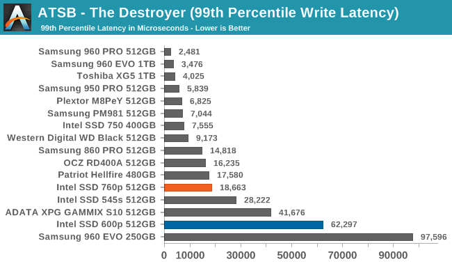 destroyer-99-write-latency.png